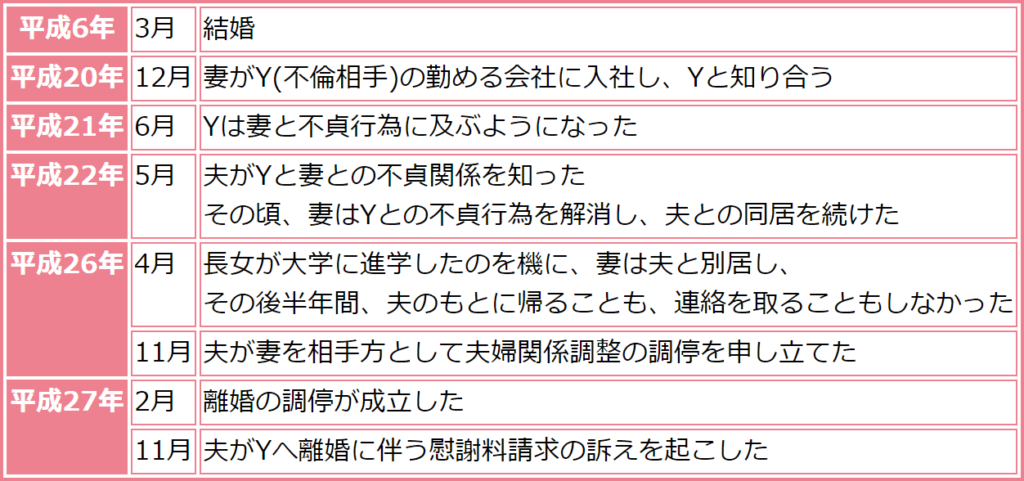平成31年2月19日 最高裁判所(時系列)